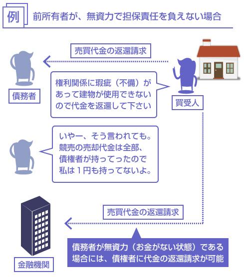 債務者が無資力(お金がない状態)である場合には、債権者に代金の返還請求が可能―説明図