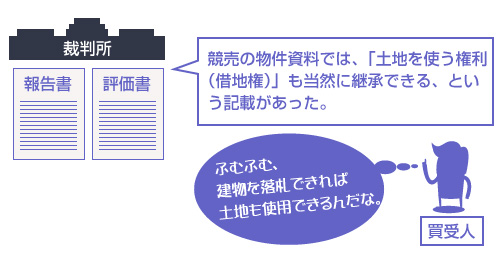 競売の物件資料では、「土地を使う権利(借地権)」も当然に継承できる、という記載があった。-説明図