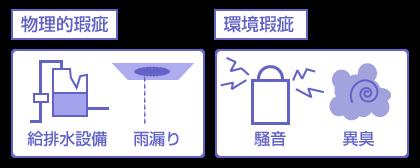 物の瑕疵(物理的瑕疵、環境瑕疵の説明図)