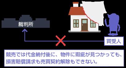 競売では代金納付後に、物件に瑕疵が見つかっても、 損害賠償請求も売買契約解除もできない―説明図