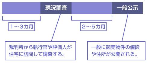 一般に競売物件の値段や住所が公開される。―説明図