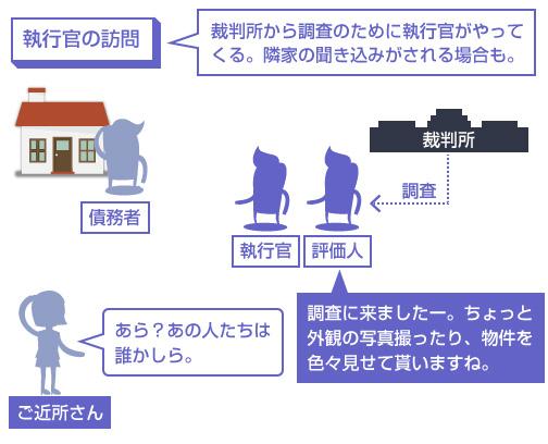 裁判所から調査のために執行官がやってくる。隣家の聞き込みがされる場合も-説明図