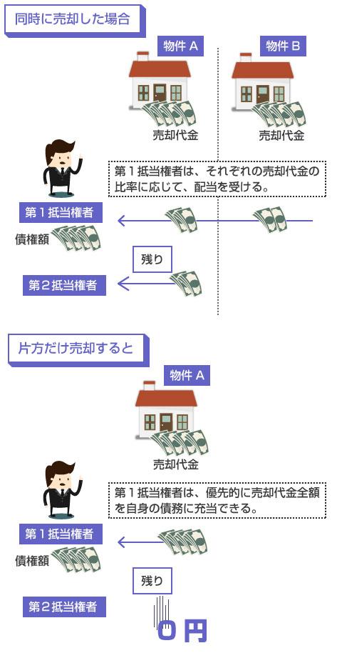 共同抵当の複数物件を同時に売却した場合と、先に片方だけ売却した場合の違い-説明図