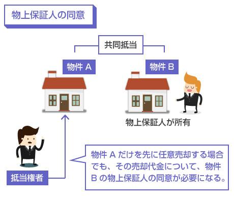 物件Aだけを先に任意売却する場合 でも、その売却代金について、物件Bの物上保証人の同意が必要になる―説明図
