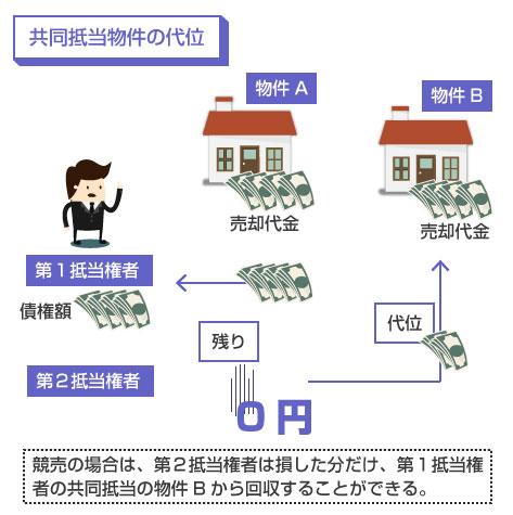 共同抵当の片方だけを競売する場合の代位の説明図