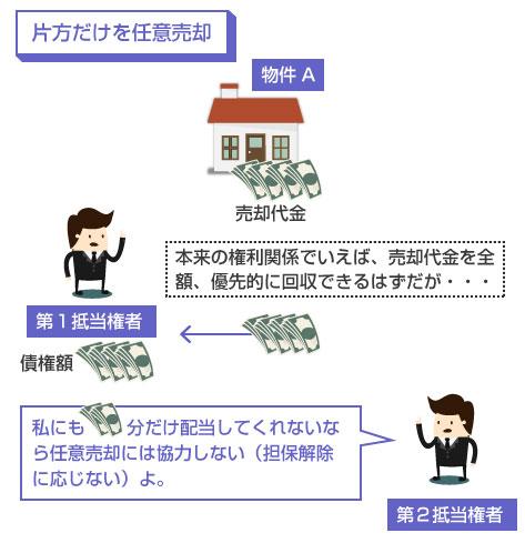 共同抵当の物件の片方だけを任意売却する場合の説明図