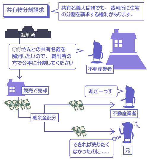 共有物分割請求-共有名義人は誰でも、裁判所に住宅の分割を請求する権利があります-説明図