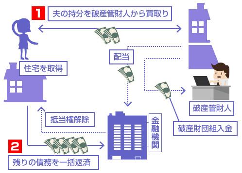 図解-(1)夫の持分を破産管財人から買取り(2)残りの債務を一括返済