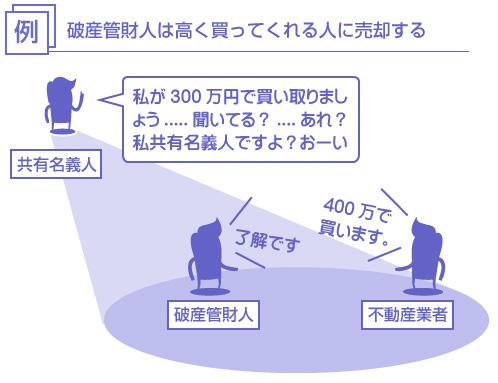 破産管財人は高く買ってくれる人に売却する-説明図