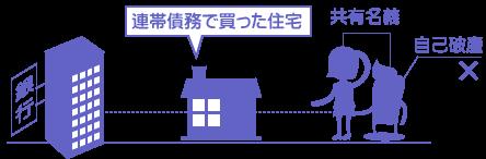 連帯債務の住宅ローンで共有名義のケース図
