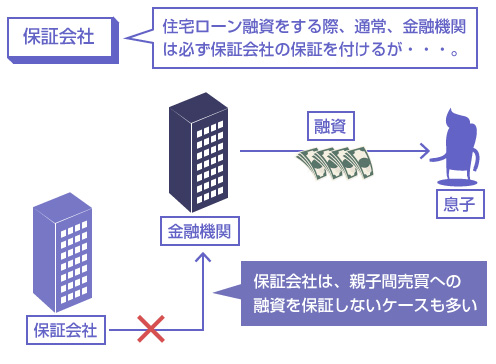 保証会社は、親子間売買への融資を保証しないケースも多い―説明図