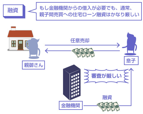もし金融機関からの借入が必要でも、通常、親子間売買への住宅ローン融資はかなり厳しい―説明図