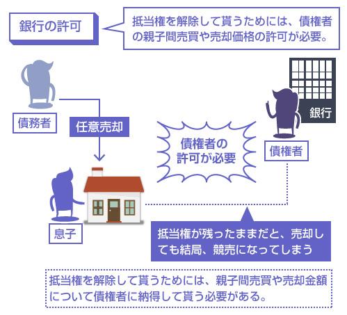 抵当権を解除して貰うためには、債権者の親子間売買や売却価格の許可が必要―説明図