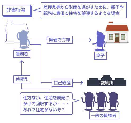 詐害行為の説明図-差押え等から財産を逃がすために、親子や 親族に廉価で住宅を譲渡するような場合