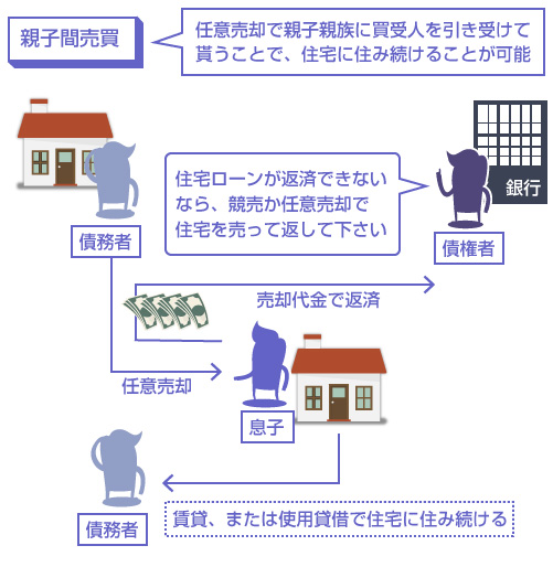 親子売買の説明図-任意売却で親子親族に買受人を引き受けて貰うことで、住宅に住み続けることが可能