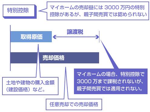 マイホームの売却益には3000万円の特別控除があるが、親子間売買では認められない―説明図