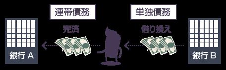 借り換えの説明図