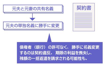 債権者(銀行)の許可なく、勝手に名義変更するのは契約違反。期限の利益を喪失し、残額の一括返還を請求される可能性も。