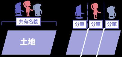 現物分割の説明図