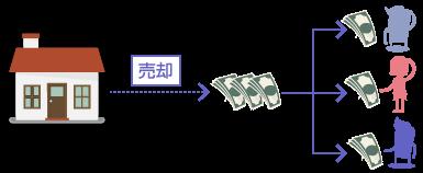 代金分割の説明図