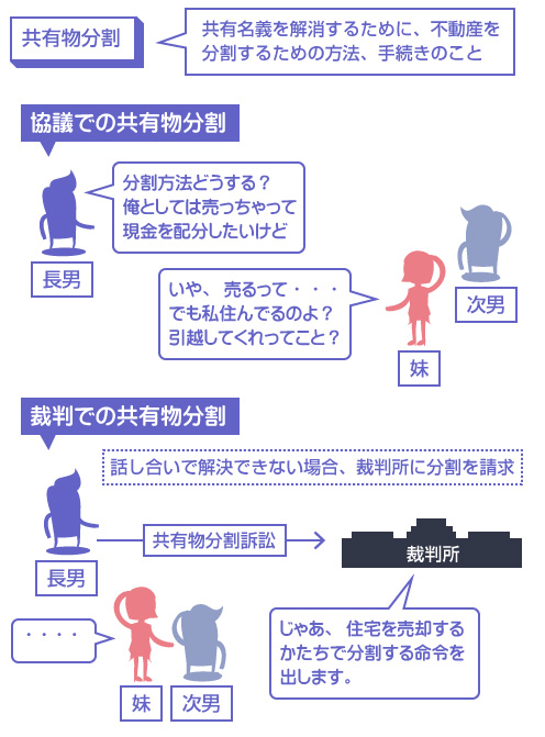 共有物分割の説明図-共有名義を解消するために、不動産を分割するための方法、手続きのこと。協議による共有物分割と、裁判による共有物分割がある
