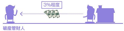 破産財団組入金