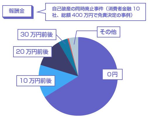 弁護士費用の着手金の相場グラフ図