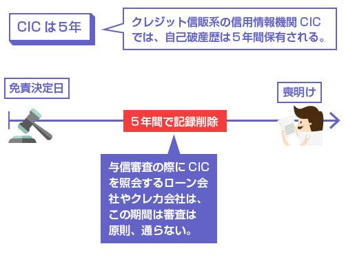クレジット信販系の信用情報機関CICでは、自己破産歴は5年間保有される。-説明図
