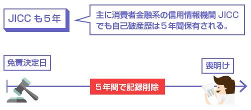 主に消費者金融系の信用情報機関JICCでも自己破産歴は5年間保有される。-説明図