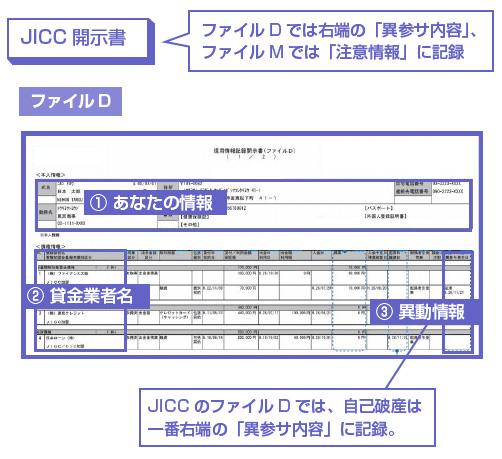 JICCのファイルDでは、自己破産は一番右端の「異参サ内容」に記録。-図