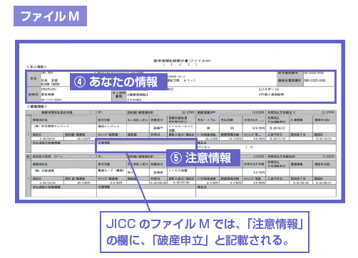 JICCのファイルMでは、「注意情報」の欄に、「破産申立」と記載される。