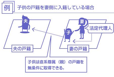 子供の戸籍を妻側に入籍している場合、子供は直系尊属(親)の戸籍を無条件に取得できる。-説明図