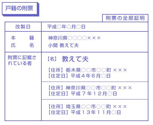 戸籍の附票(附票の全部証明)の図