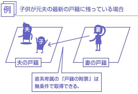 子供が元夫の最新の戸籍に残っている場合、直系卑属の「戸籍の附票」は無条件で取得できる-説明図