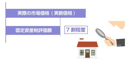 固定資産税評価額は実勢価格の7割程度-図