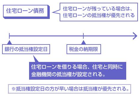 住宅ローンが残っている場合は、 住宅ローンの抵当権が優先される-説明図