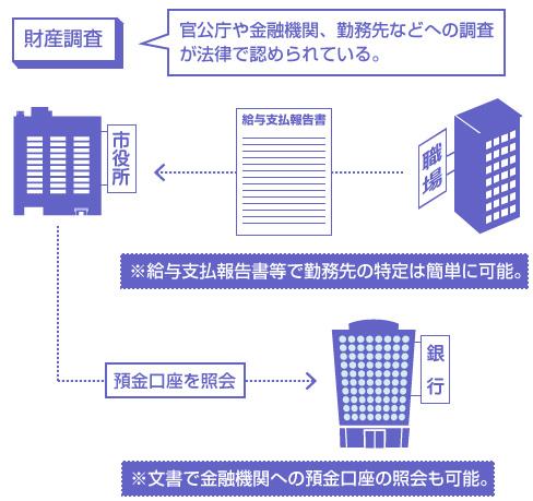 財産調査の説明図