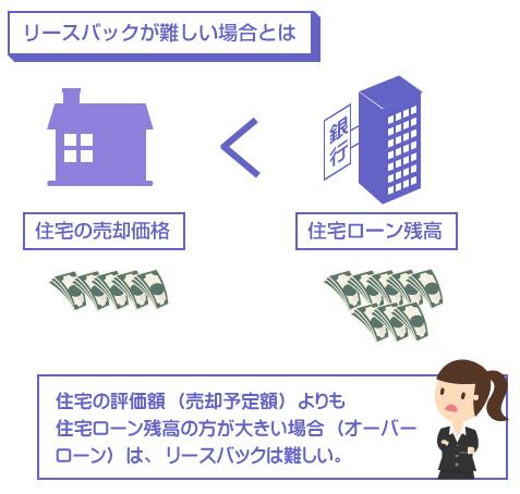 住宅の評価額(売却予定額)よりも 住宅ローン残高の方が大きい場合(オーバーローン)は、リースバックは難しい-図