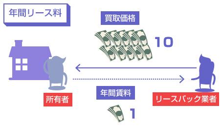 年間リース料の図