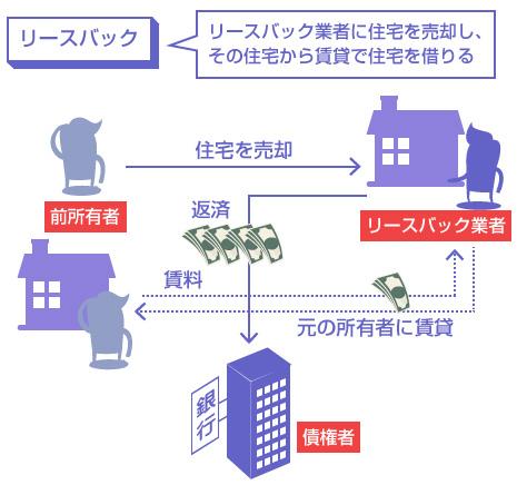 リースバックの説明図