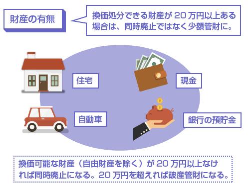 換価可能な財産(自由財産を除く)が20万円以上なければ同時廃止になる。20万円を超えれば破産管財になる。-説明図