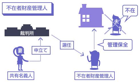 不在者財産管理人の説明図