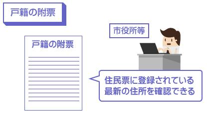 戸籍の附票を役所で取得