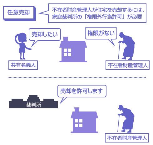 不在者財産管理人が住宅を売却するには、家庭裁判所の「権限外行為許可」が必要-図