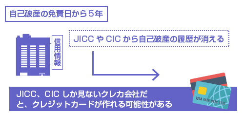 自己破産の免責日から5年で、JICC、CICしか見ないクレカ会社だと、クレジットカードが作れる可能性がある-説明図