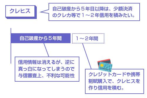 クレジットカードや携帯割賦購入で、クレヒスを作り信用を積む-説明図