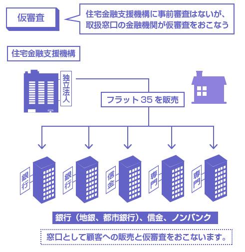住宅金融支援機構に事前審査はないが、取扱窓口の金融機関が仮審査をおこなう-説明図