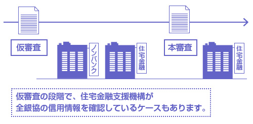 仮審査の段階で、住宅金融支援機構が全銀協の信用情報を確認しているケースもあります。-説明図