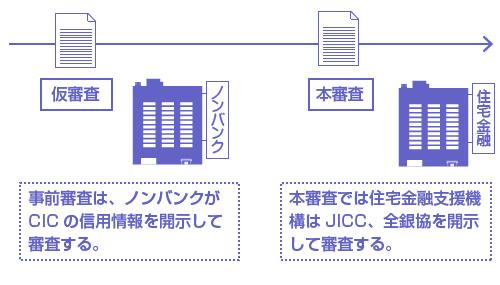 本審査では住宅金融支援機構はJICC、全銀協を開示 して審査する。-説明図