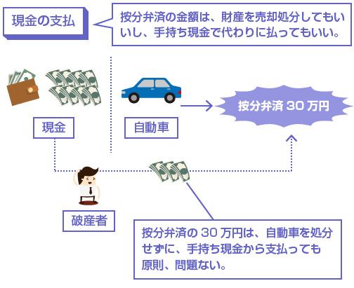 按分弁済の30万円は、自動車を処分せずに、手持ち現金から支払っても原則、問題ない。-説明図